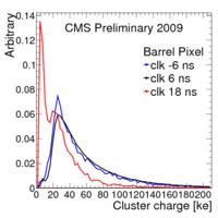 Cluster clusChargeBPix.png