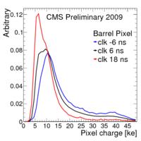Cluster pixChargeBPix.png