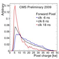 Cluster pixChargeFPix.png