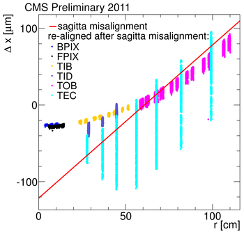 weakmodestudy SagittaAligned vs Summer2011.png