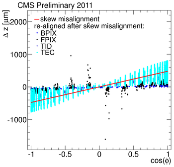 weakmodestudy SkewAligned vs Summer2011.png