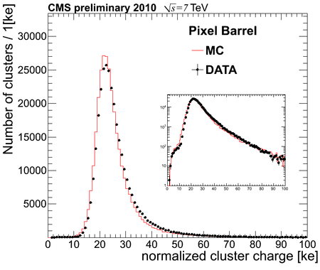 normalized cluster chargeBarrel prelim.png