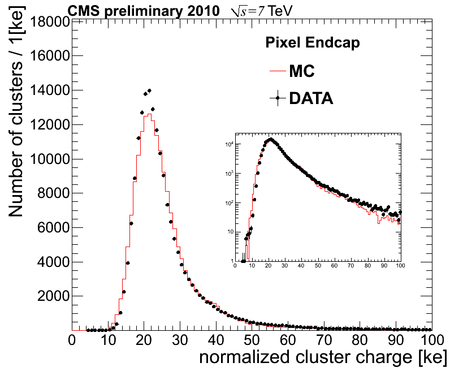 normalized cluster chargeEndcap prelim.png