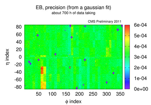 eb gf sigma precision 2011 recoveryperiod every3p.png