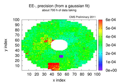 eem gf sigma precision 2011 recoveryperiod every3p.png