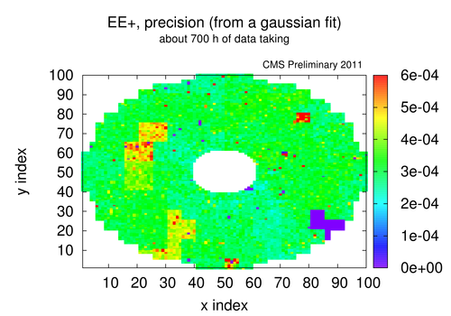 eep gf sigma precision 2011 recoveryperiod every3p.png