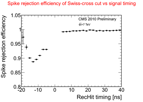 spikeeff swisscross vs time.png
