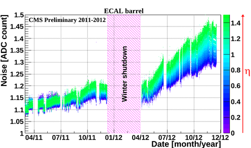EB noise ADC counts 2011 2012.png