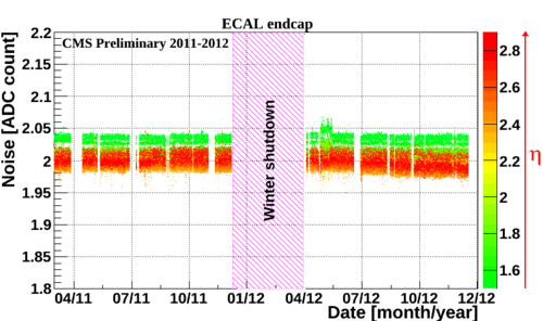 EE noise ADC counts 2011 2012.png