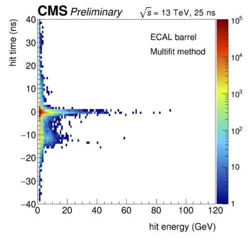 timing vs energy multifit.png