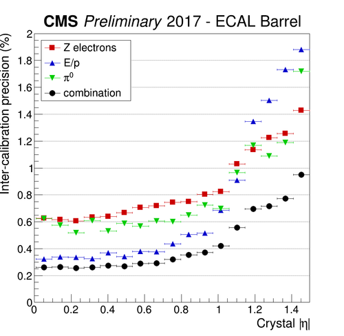 IC precision EB Zee EoP pi0 2.png
