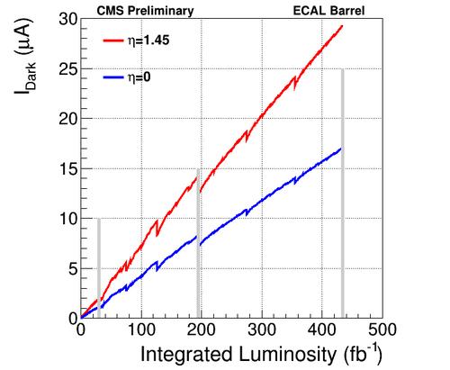 idark prediction vs lumi.png