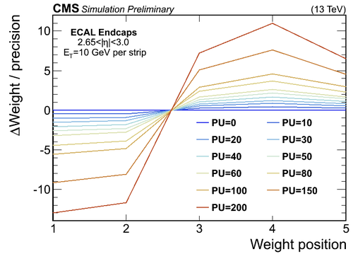 weights variation vs pu ring28.png
