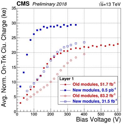 AvgNormOnTrkCluCharge vs BiasVoltage HVBiasScans L1.png