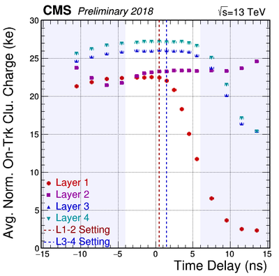 AvgNormOnTrkCluCharge vs Delay Layers 2018Apr17 Scan1and3.png