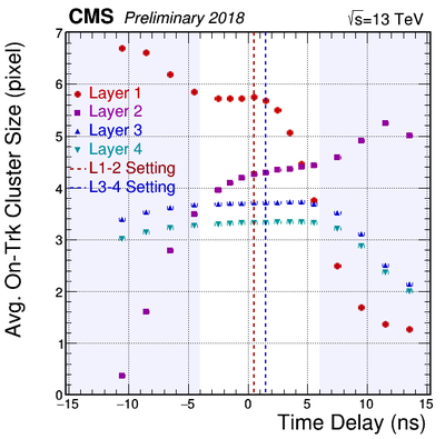 AvgOnTrkCluSize vs Delay Layers 2018Apr17 Scan1and3.png