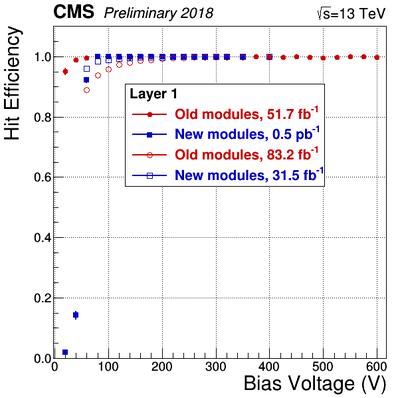 HitEfficiency vs BiasVoltage HVBiasScans L1.png