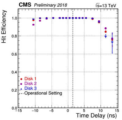 HitEfficiency vs Delay Disks 2018Apr17 Scan1and3.png