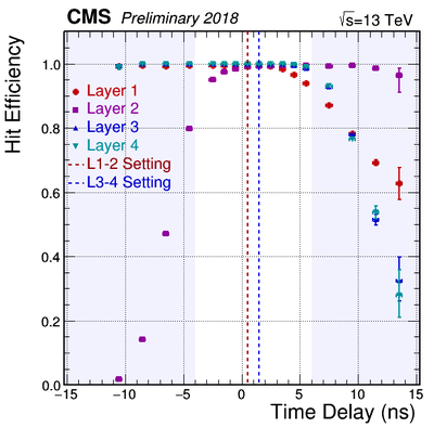HitEfficiency vs Delay Layers 2018Apr17 Scan1and3.png