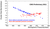 ClusterSizeVSAtmosphericPressure.png