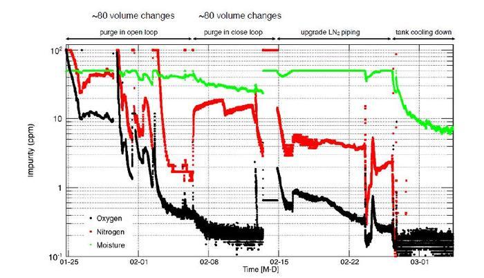 impurities vs time.jpg