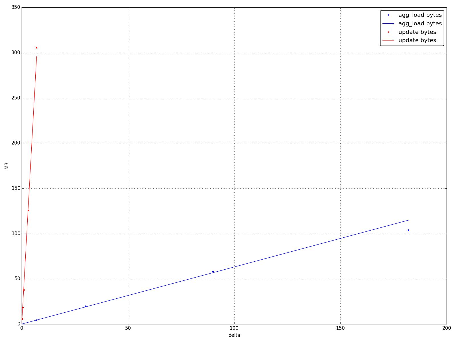 ElasticSearchEvaluation < ArdaGrid < TWiki