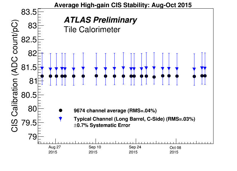 CIS_Stability_Hi_Fall2015.png