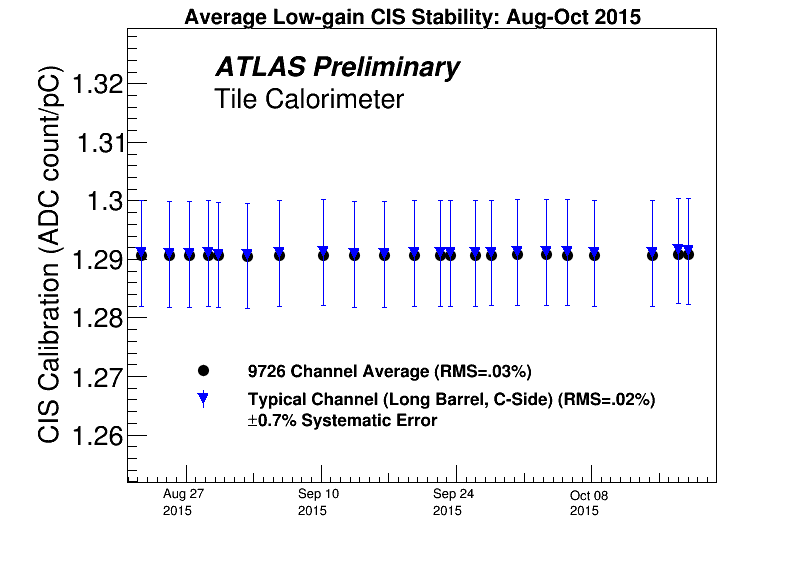 CIS_Stability_Lo_Fall2015.png