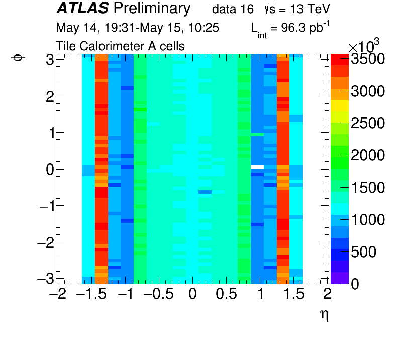 Alayer_r299184_data16_13Tev.png