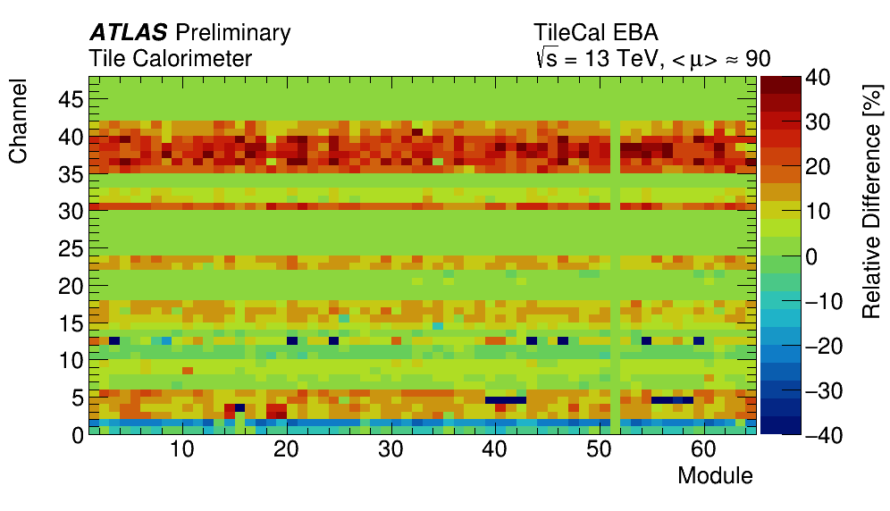 WienerFilter_all_cells_zb_mu90_EBA_color_map