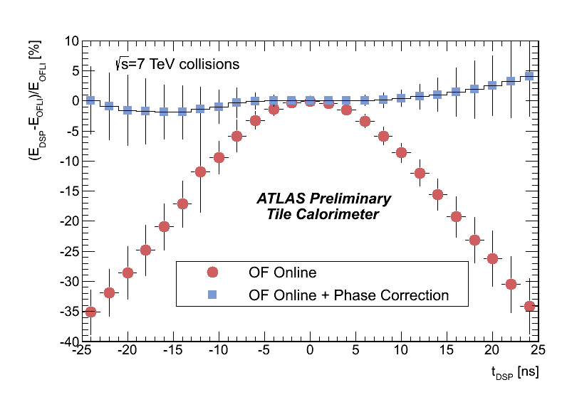 collisions.182284_7TeV.ParabolicProfile_FinalUpdate_140512.png