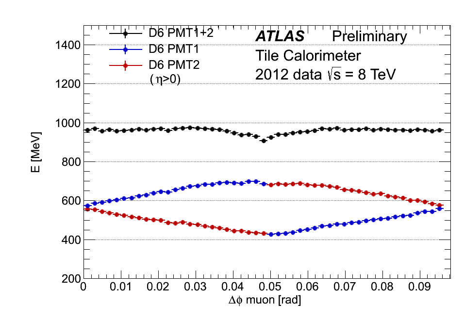 Scan in η of the Tile Calorimeter using muons from collisions