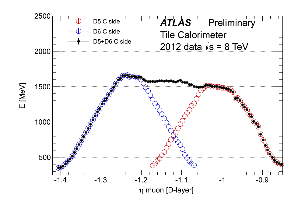 Scan in &eta of the Tile Calorimeter using muons from collisions