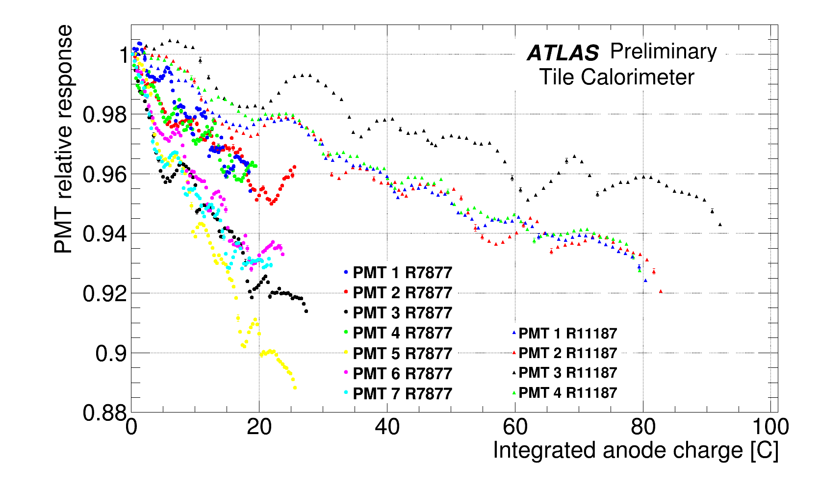 PMT_deviations_VS_integrated_charge_Preliminary.png