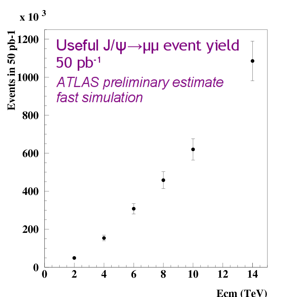 J/psi yield vs Ecm for 50pb-1