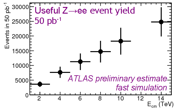 Z yield vs Ecm for 50 pb-1