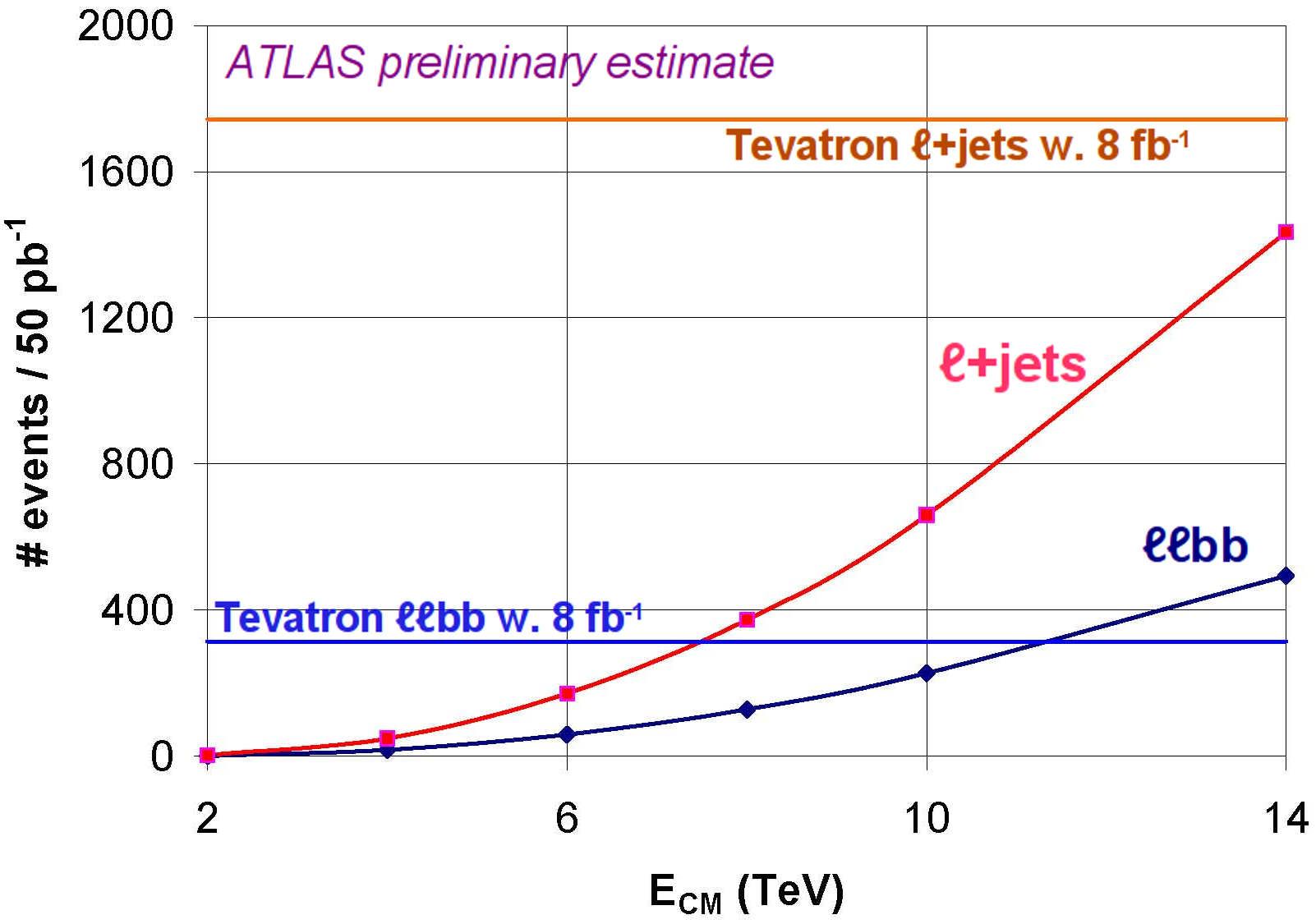 ttbar yield vs Ecm for 50pb-1