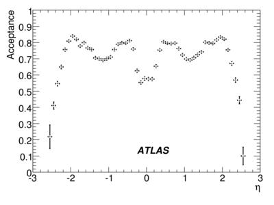 017503_071211_Staco_AOD_CSC-R-JpsiAcceptanceEta_binomial.