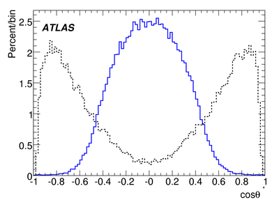 017503_071211_Staco_AOD_CSC-Reco-PolarisationCosineMC_mu4cutsOnly.