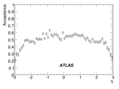 019900_071211_Staco_AOD_CSC-R-UpsilonAcceptanceEta_binomial.