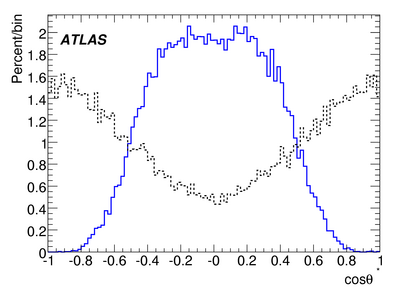 019900_071211_Staco_AOD_CSC-Reco-PolarisationCosineMC_mu4cutsOnly.