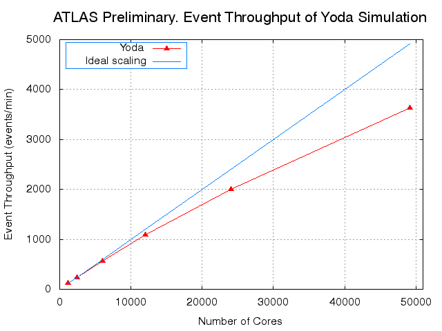 ATLAS-Yoda-Sim-Throughput-CHEP2015.png