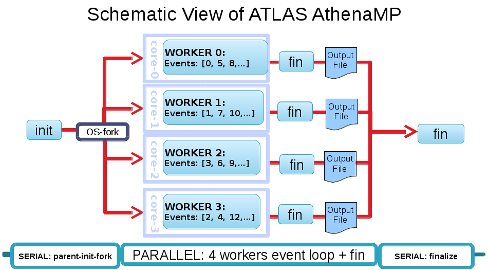 Atlas-AthenaMP-Schematic-CHEP2015.png