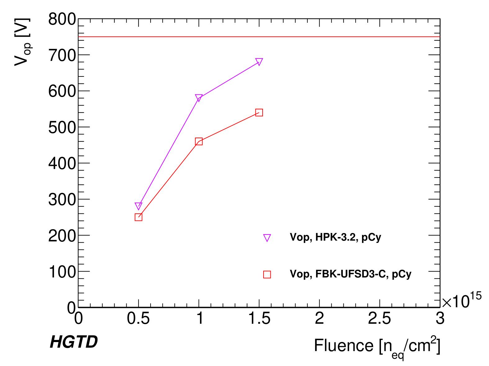 0fC_vs_bias_p-1.png