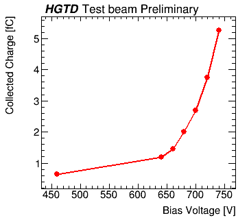 CNM_W6S1006_3e15n_charge_voltage_plot