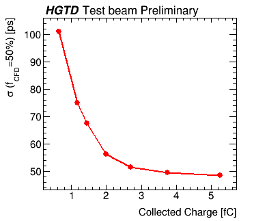 CNM_W6S1006_3e15n_timeresolution_charge_plot