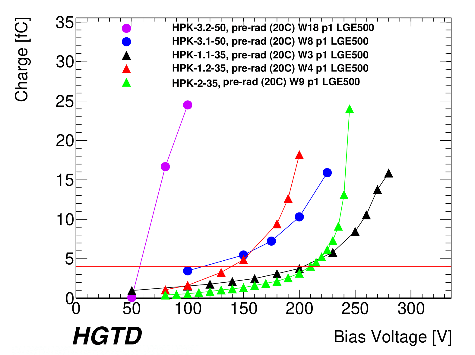 Fig-10a_Plot_folder_HPK_prerad_Max_Plot_HPK2_bias_voltage_vs_charge-1.png