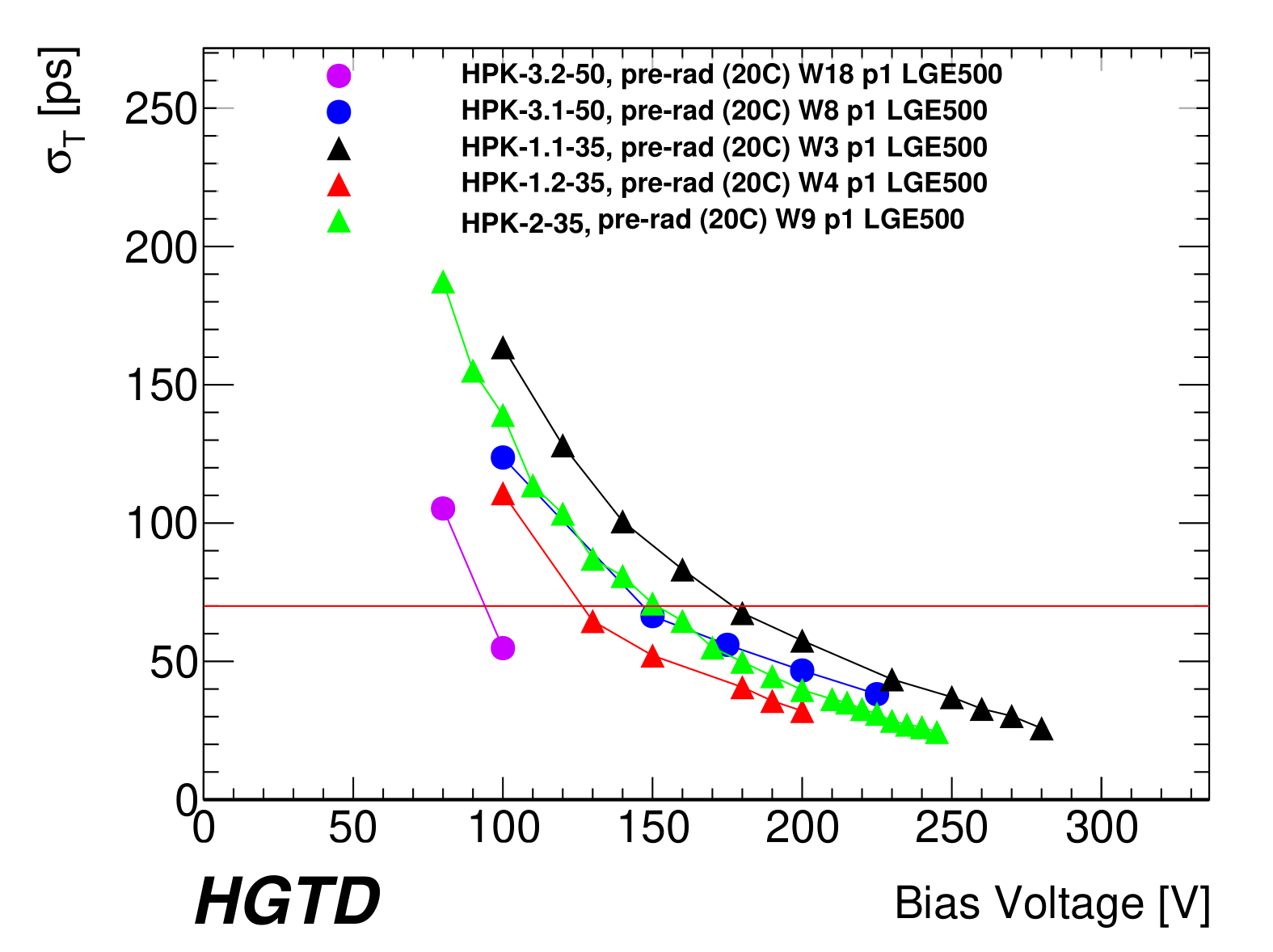 Fig-10b_Plot_folder_HPK_prerad_Max_Plot_HPK2_bias_voltage_vs_time_res-1.png