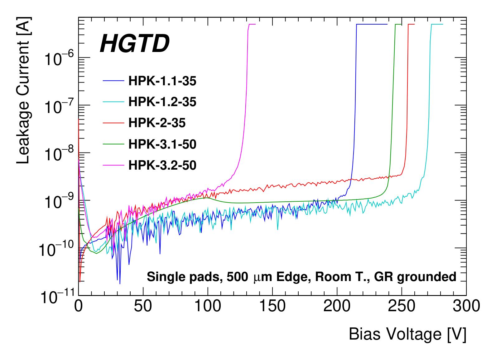 Fig-3_HPK-Prototype-Single-IVs-1.png
