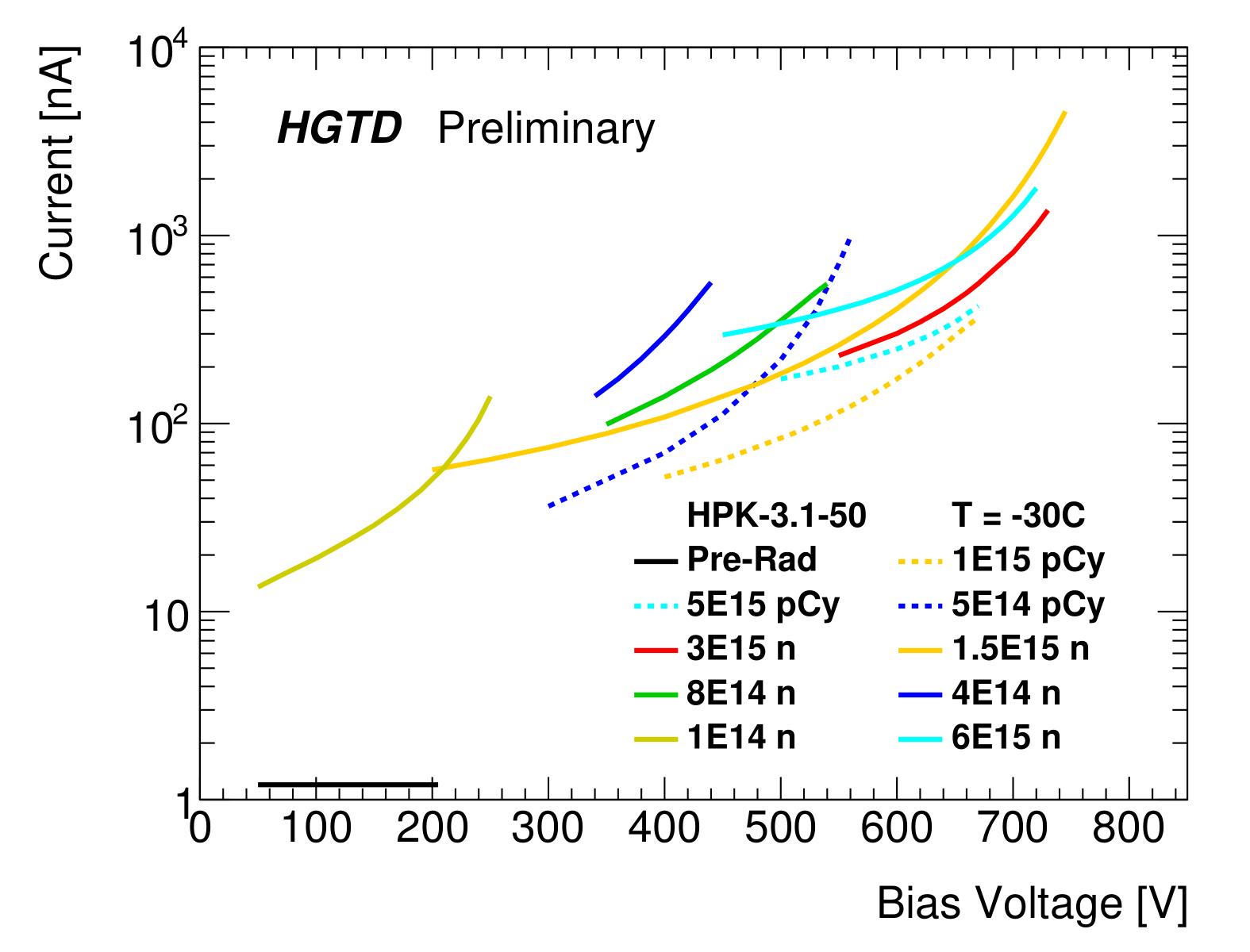 https://twiki.cern.ch/twiki/pub/AtlasPublic/HGTDPublicPlots/PD_voltage-1.png